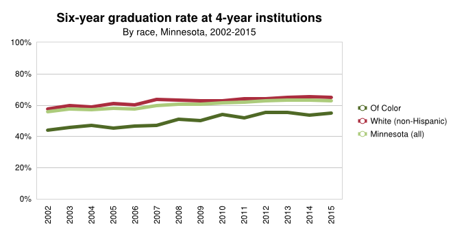 6 yr graduation rate by race