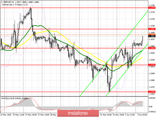 GBP/USD: plan for the European session on June 4. The pound is approaching an important resistance of 1.2697
