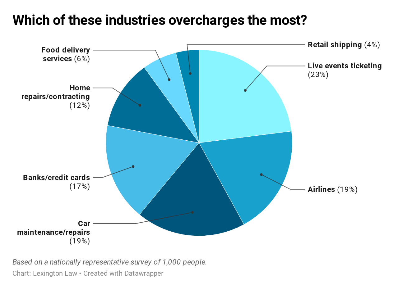Chart: Which of these industries overcharges the most?