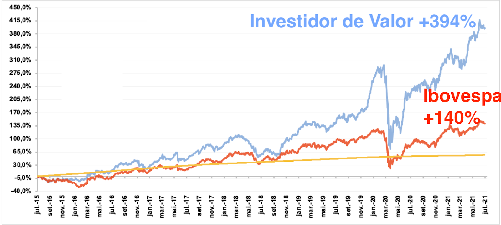 Gráfico apresenta desempenho do Investidor de Valor em comparação com o Ibovespa de jul/15 a jul/21.