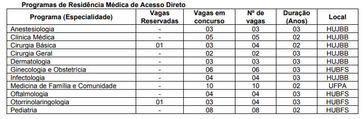 Vagas de residência médica no Pará - UFPA