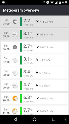 Meteogram Weather Widget  screenshots 7