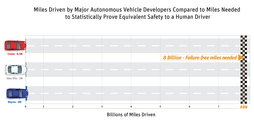 ANSYS - Разработчики беспилотных автомобилей находятся ещё в самом начале пути наработки пробега, достаточного для статистического доказательства безопасности автономного вождения