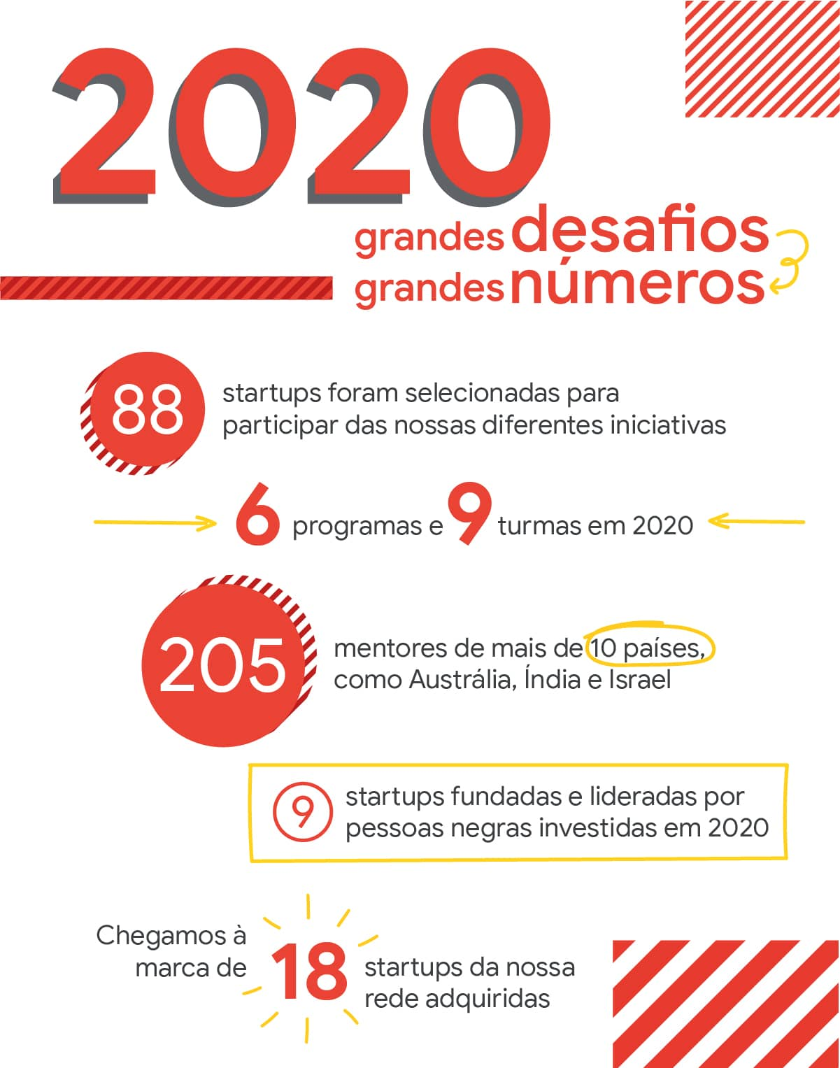Em 2020, 88 novas startups entraram na rede do Google for Startups.