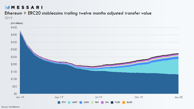 Graph showing the trailing 12-month adjusted transfer volume for ETH and ERC20 stablecoins