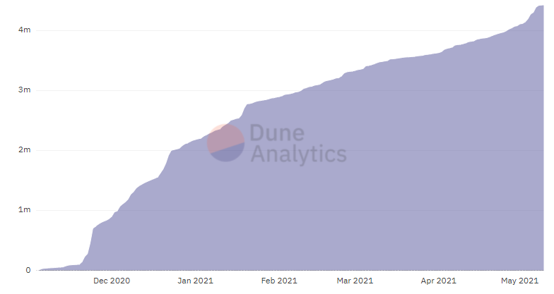 Dune Analytics quantidade de ether no Ethereum 2.0