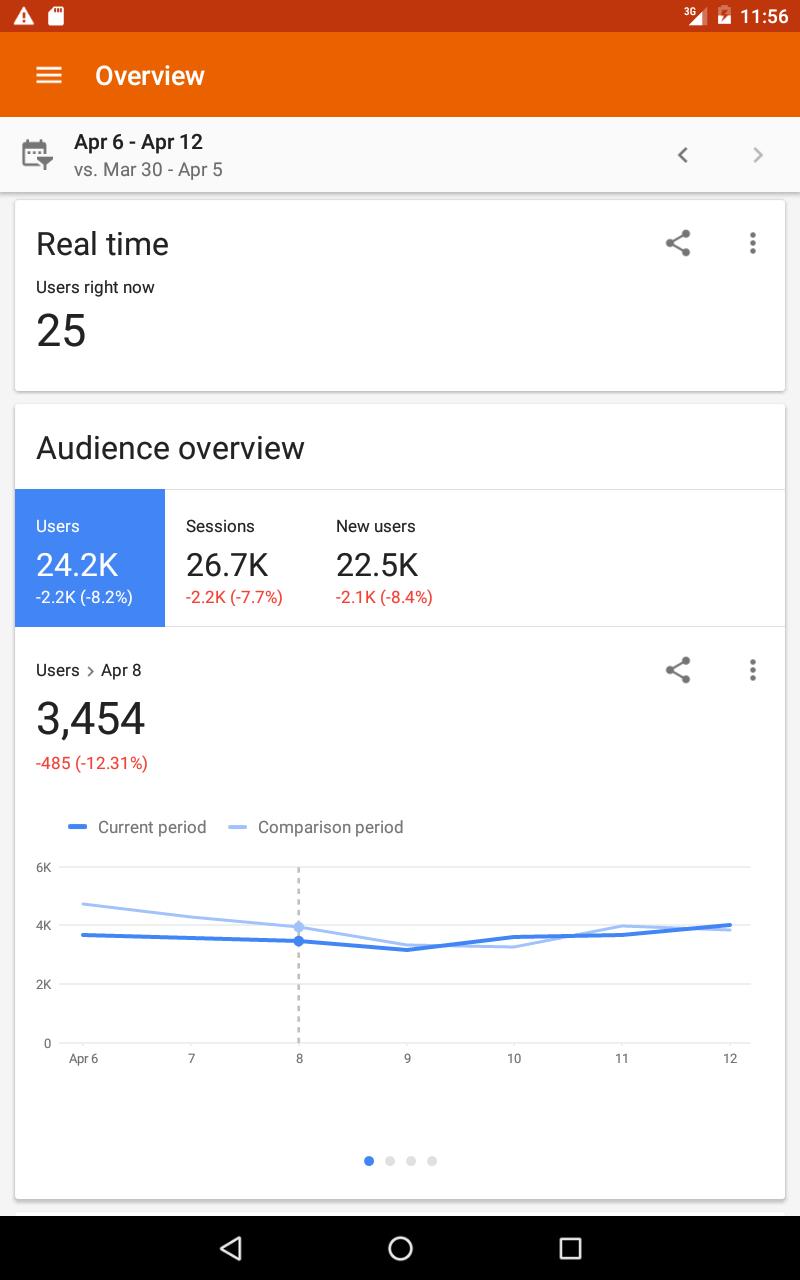 Google Analytics screenshot #11