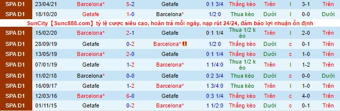 Nhận định, soi kèo Barcelona vs Getafe, 22h ngày 29/8 - Ảnh 1