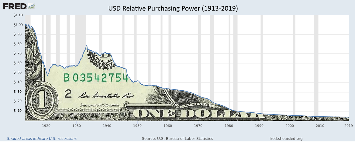 USD Purchasing Power Over Time (US Bureau of Labor Statistics (BLS) / Federal Reserve Economic Data (FRED))