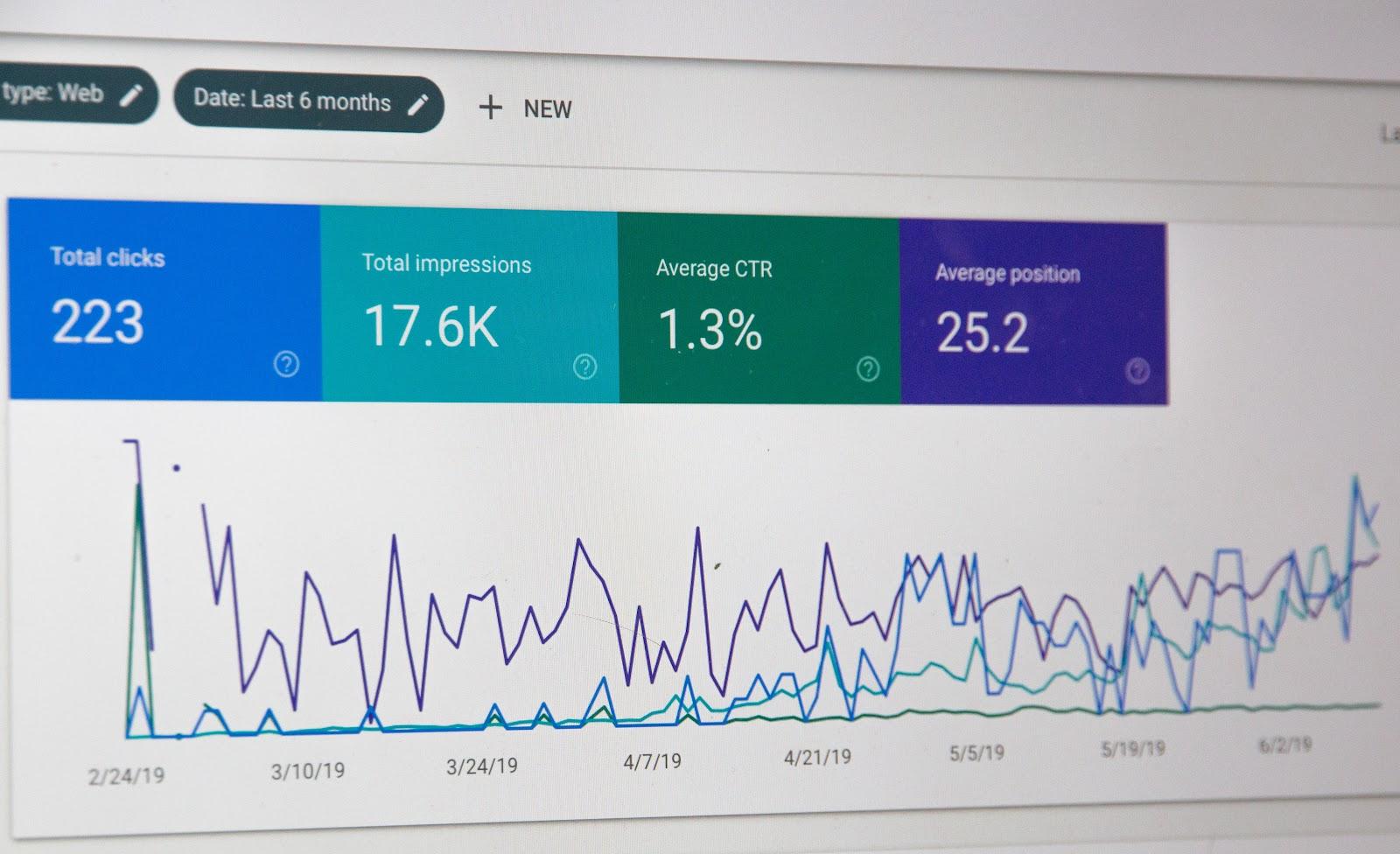 Página do Google Ads, importante ferramenta de SEO, que mostra 3 gráficos de linha.