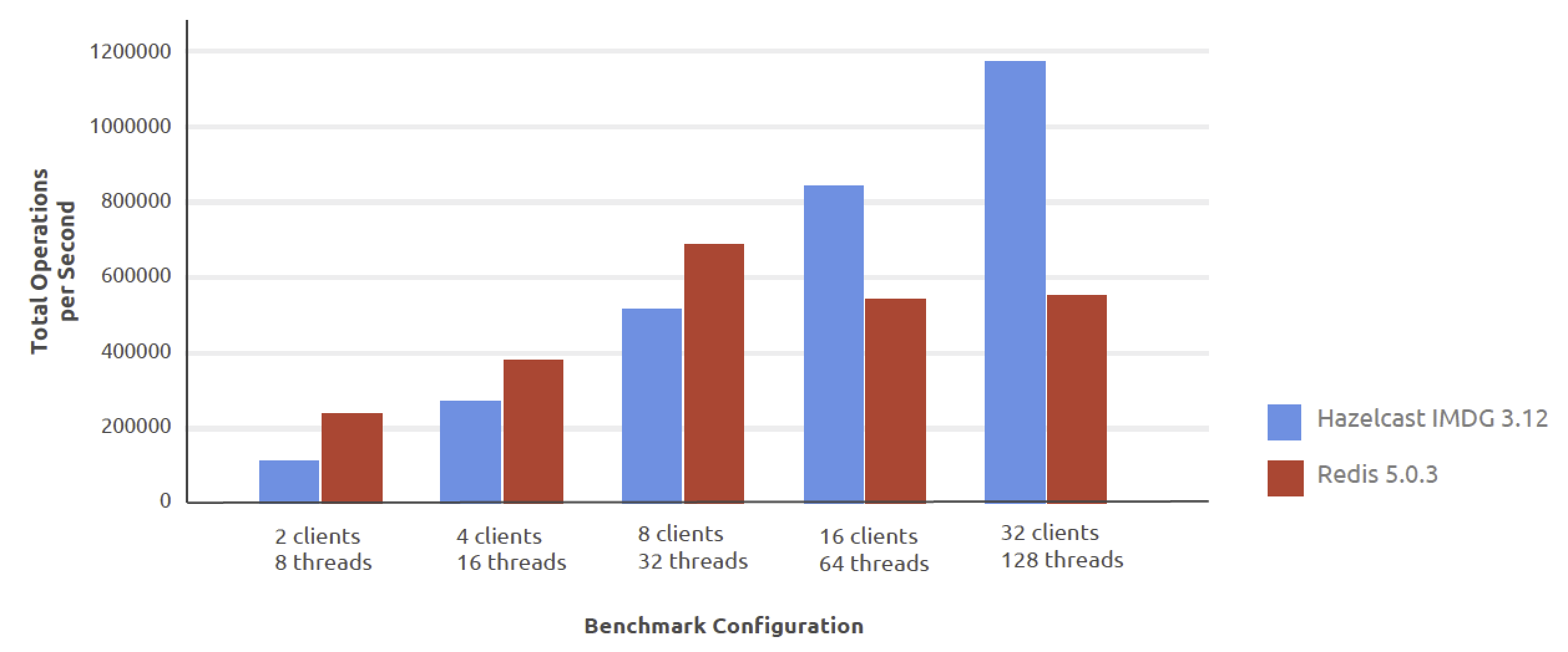 Hazelcast vs. Redis in Throughput Performance Comparing Total Operations per Second