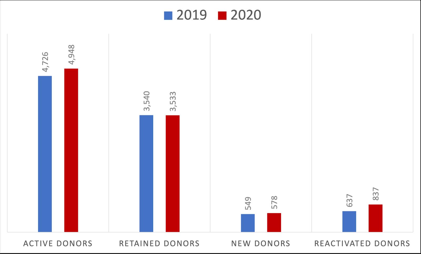 Bar graph comparing 2019 and 2020 membership data