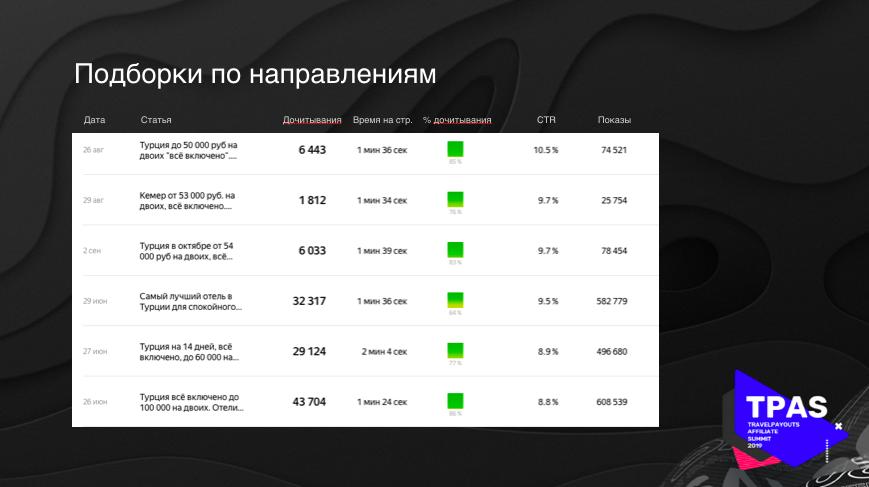 Статистика для тревел-статьи на яндекс дзене