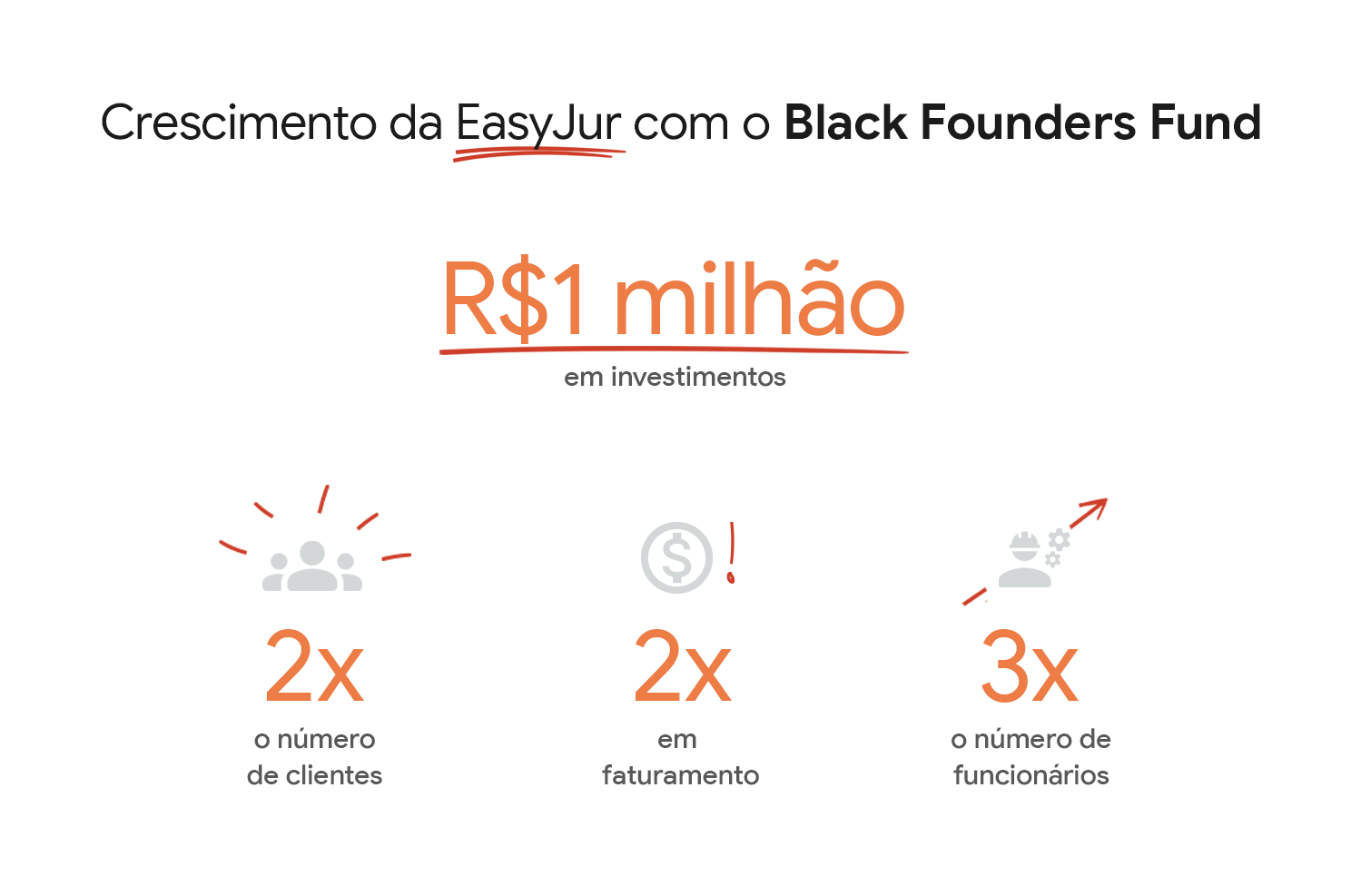 Números que demonstram a evolução da EasyJur após receber o investimento do Black Founders Fund.