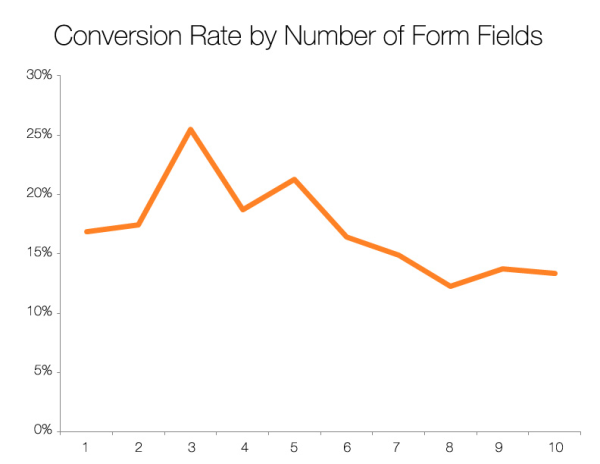 Conversion rate by number of form fields chart