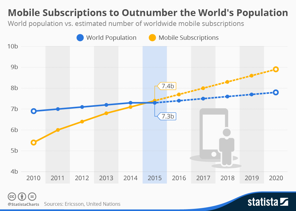 151119-mobile-phone-subscriptions-population-outnumbered-statista-chart.jpg