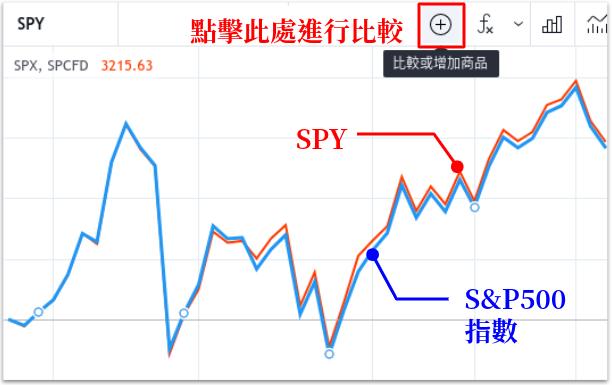 SPY和標普500指數的比較