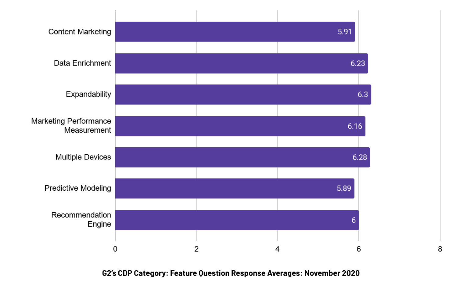 graph showing the averages of feature question responses in G2's CDP category