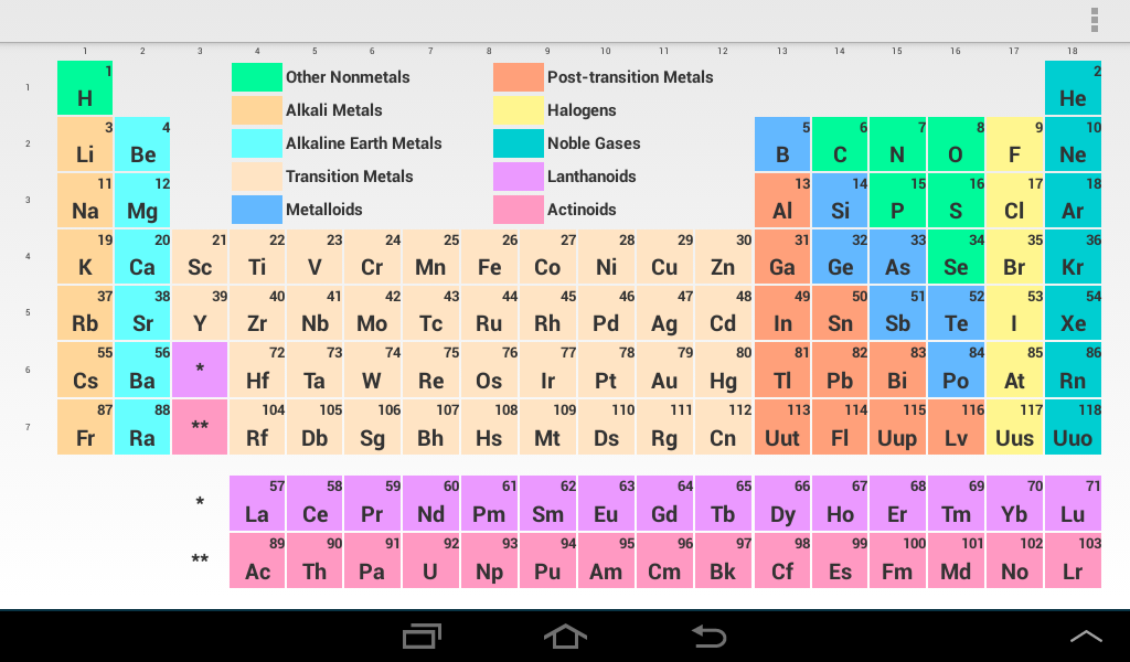 Periodic table periodic table interactive games periodic table periodic table periodic table interactive games pocket periodic table android apps on google play urtaz Gallery