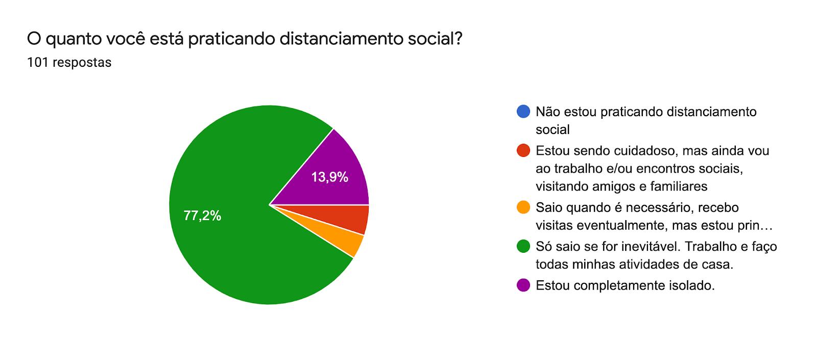 Gráfico de respostas do Formulários Google. Título da pergunta: O quanto você está praticando distanciamento social?. Número de respostas: 101 respostas.
