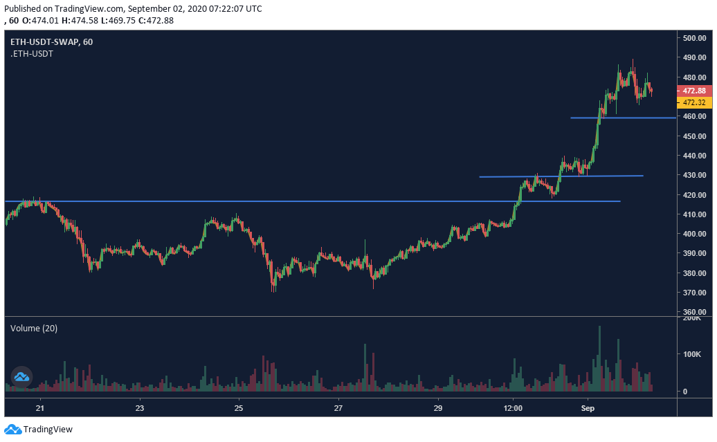 Gráfico de precios de Ethereum - 9/2