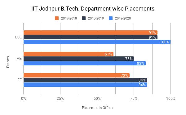IIT Jodhpur Placement