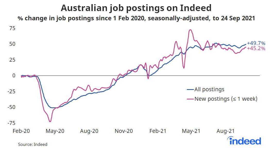 "Line graph titled ""Australian job postings on Indeed."""