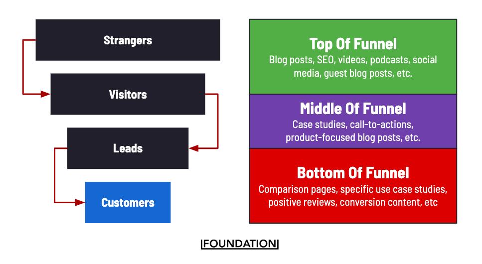 B2B foundation