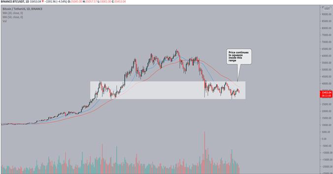 il grande mercato toro bitcoin del 2021
