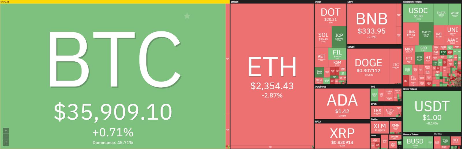 Bitcoin price analysis: Bitcoin continues trading sideways around $35,000, push above $40,000 next week? 1
