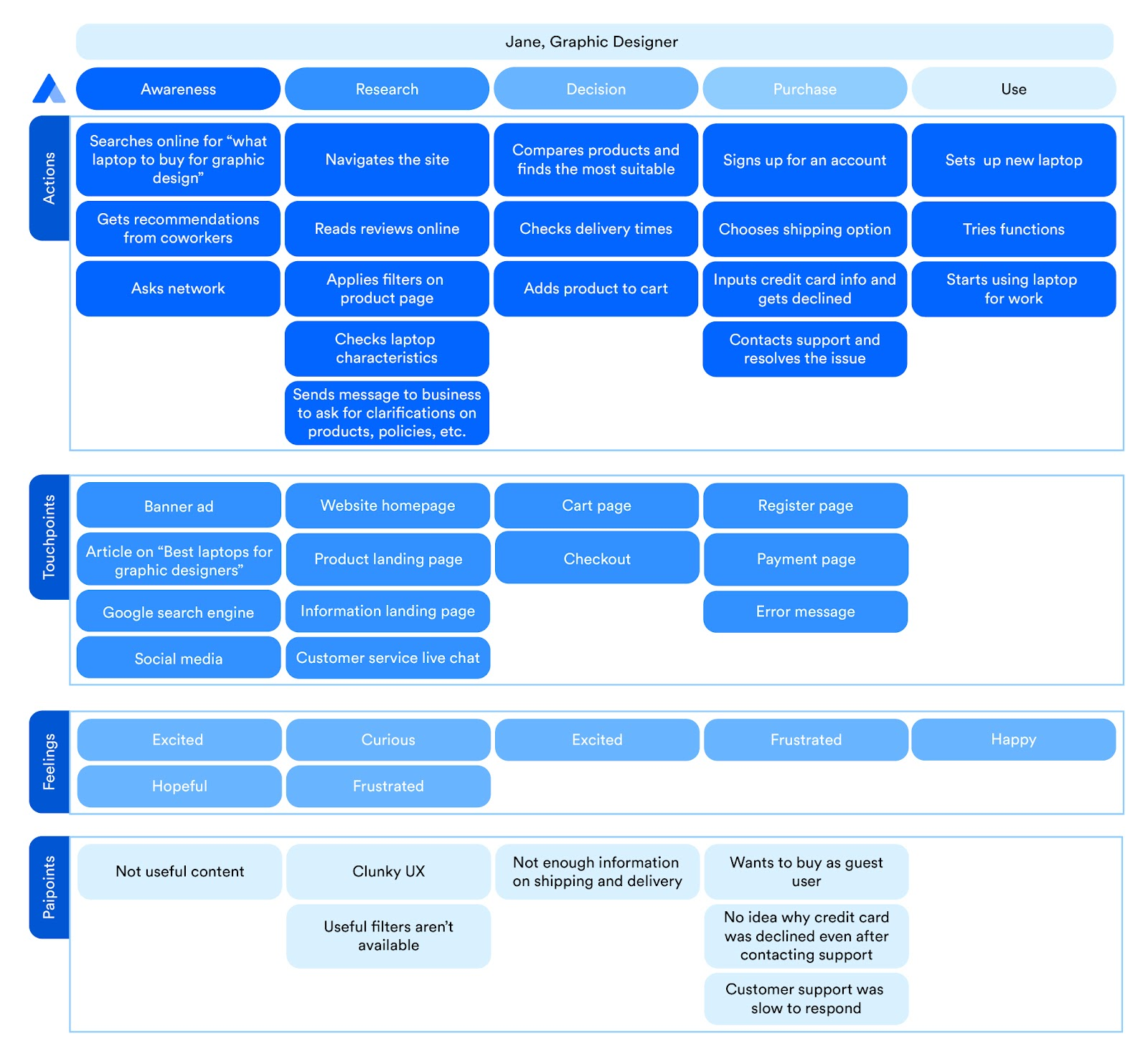 A customer journey map example for a persona