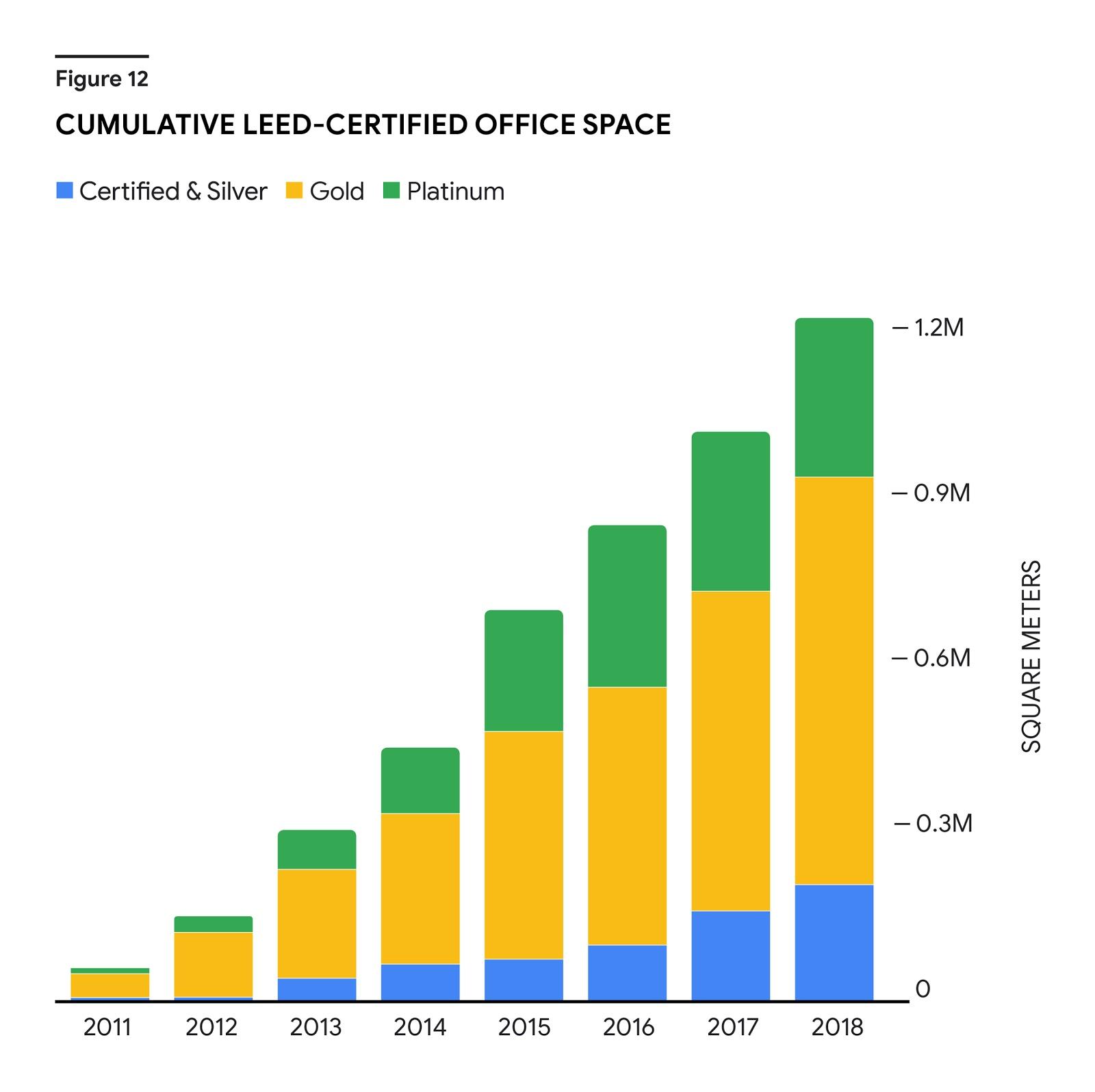 """Un graphique à barres empilées met en évidence une augmentation à peu près linéaire de la superficie de bureaux Google certifiée LEED entre 2011 et 2018. Le graphique fait la distinction entre la superficie certifiée """"Argent"""", """"Or"""" et """"Platine"""" dans chaque barre. L'axe des ordonnées va de 0 à 1,2million de mètres carrés."""