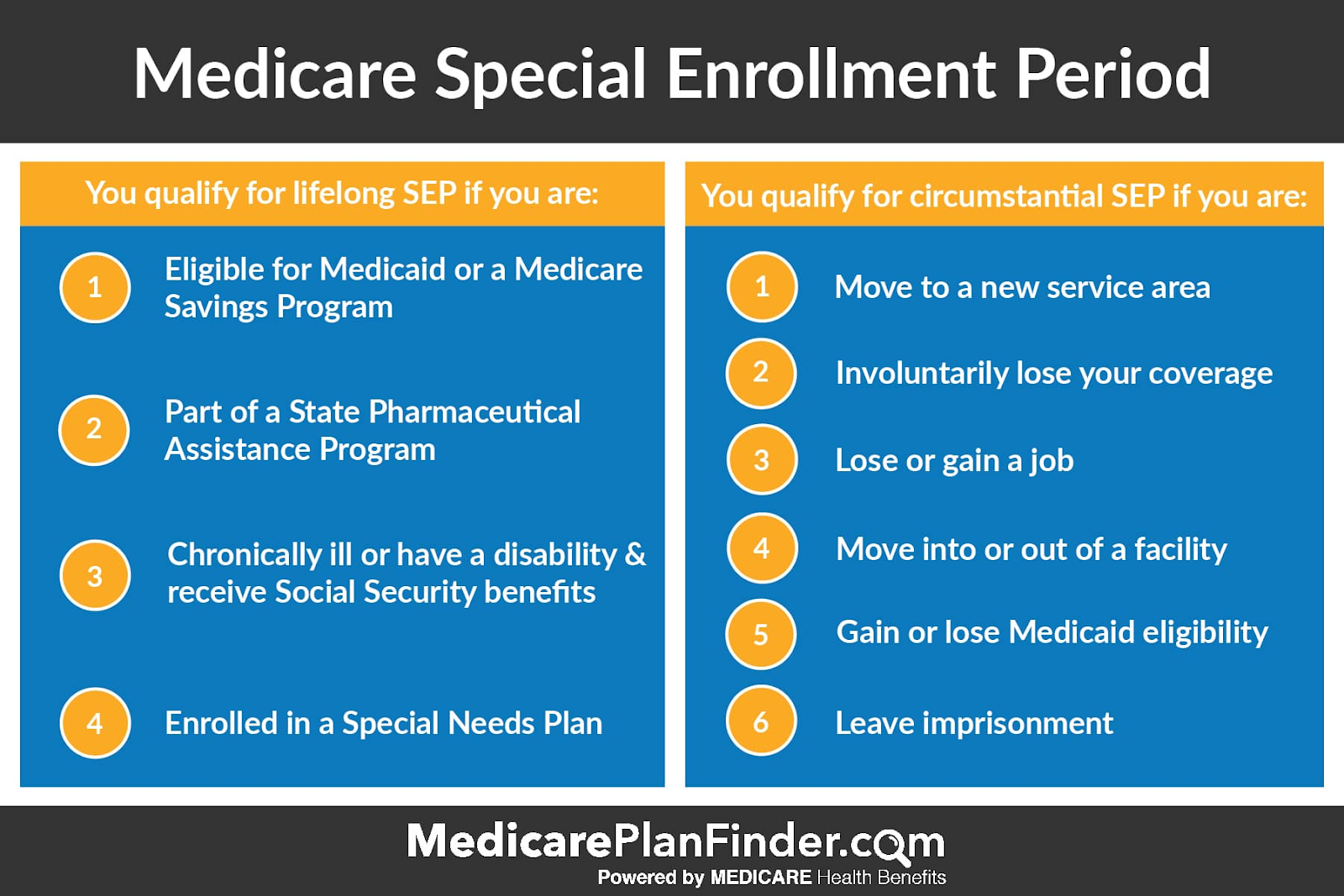 special-enrollment-period-medicare-plan-finder