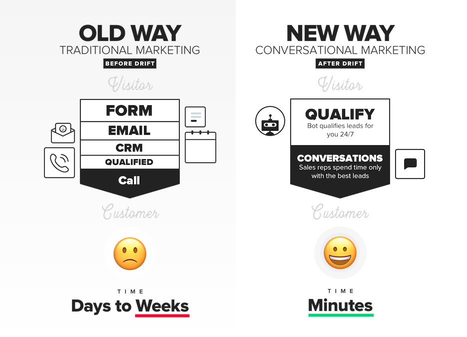 Conversational Marketing with Drift improves your pipeline