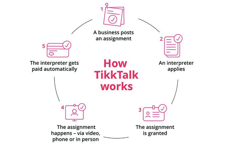 TikkTAlk - B2C marketplace