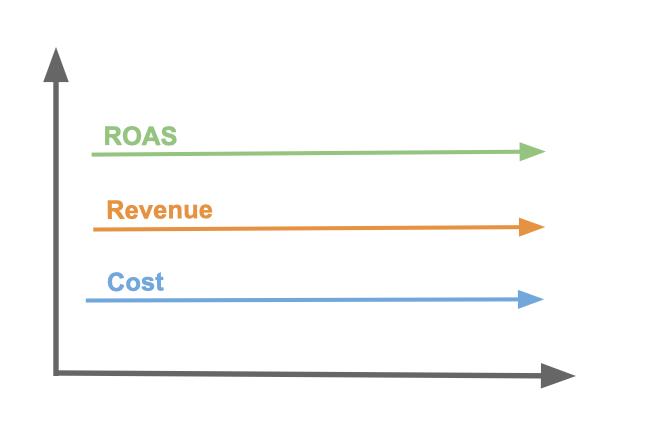 Target ROAS   Figure 4
