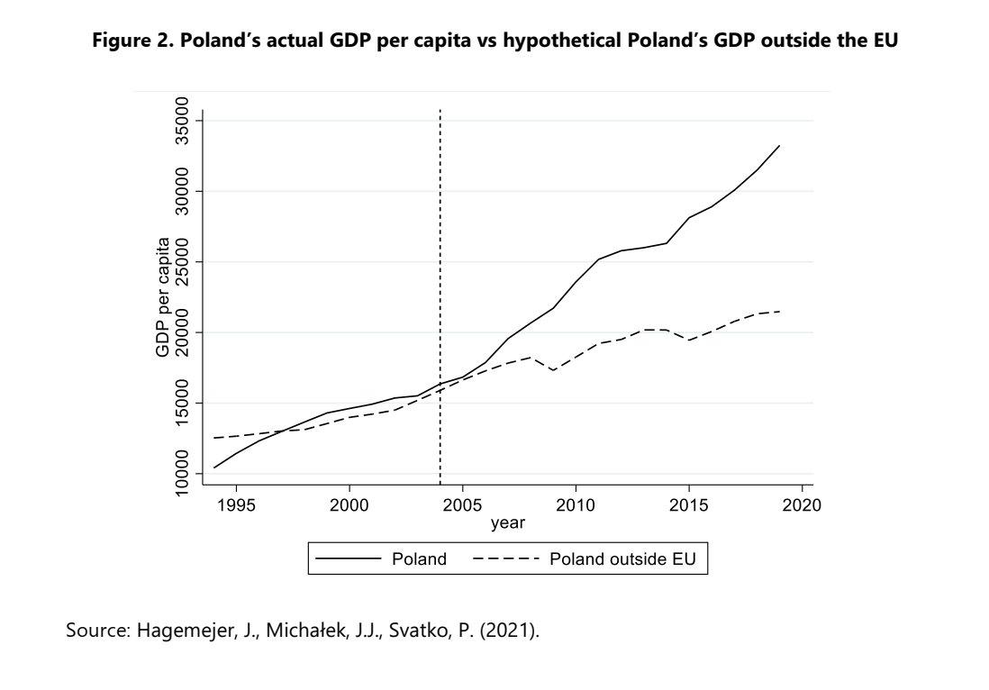 Polska PKB per capita i scenariusz bez wstąpienia do UE