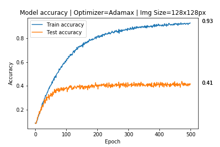 accuracy after augmentation