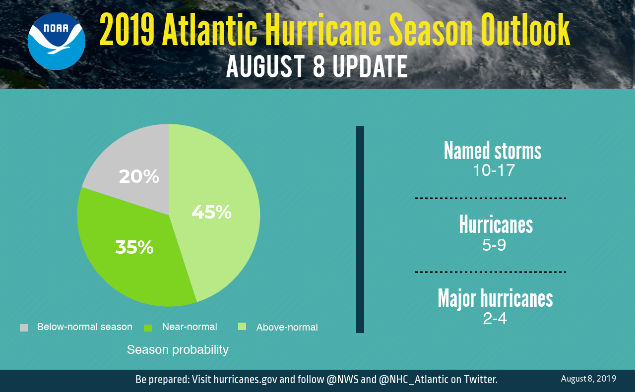 The updated 2019 Atlantic hurricane season probability and numbers of named storms.