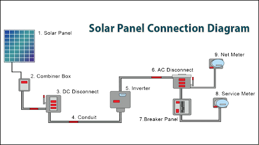 solar panel connection apps on google play conduit connection diagram conduit wiring diagram solar #13