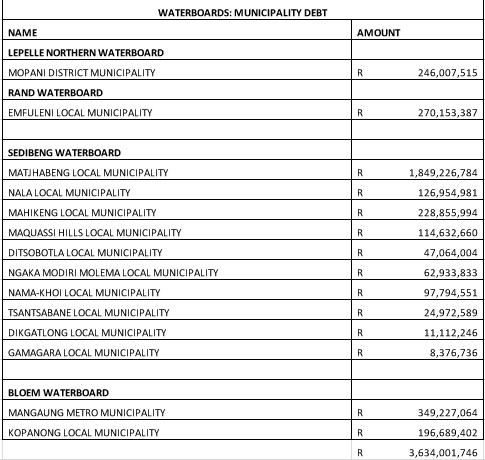 These Are The Municipalities That Could Be Facing Water Cuts