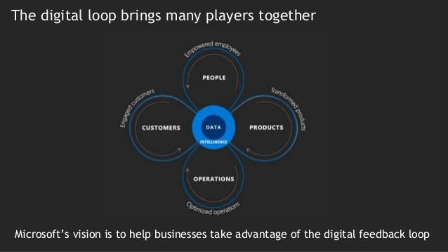 The Digital Loop