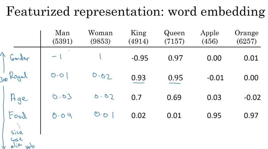 word embedding exmaple