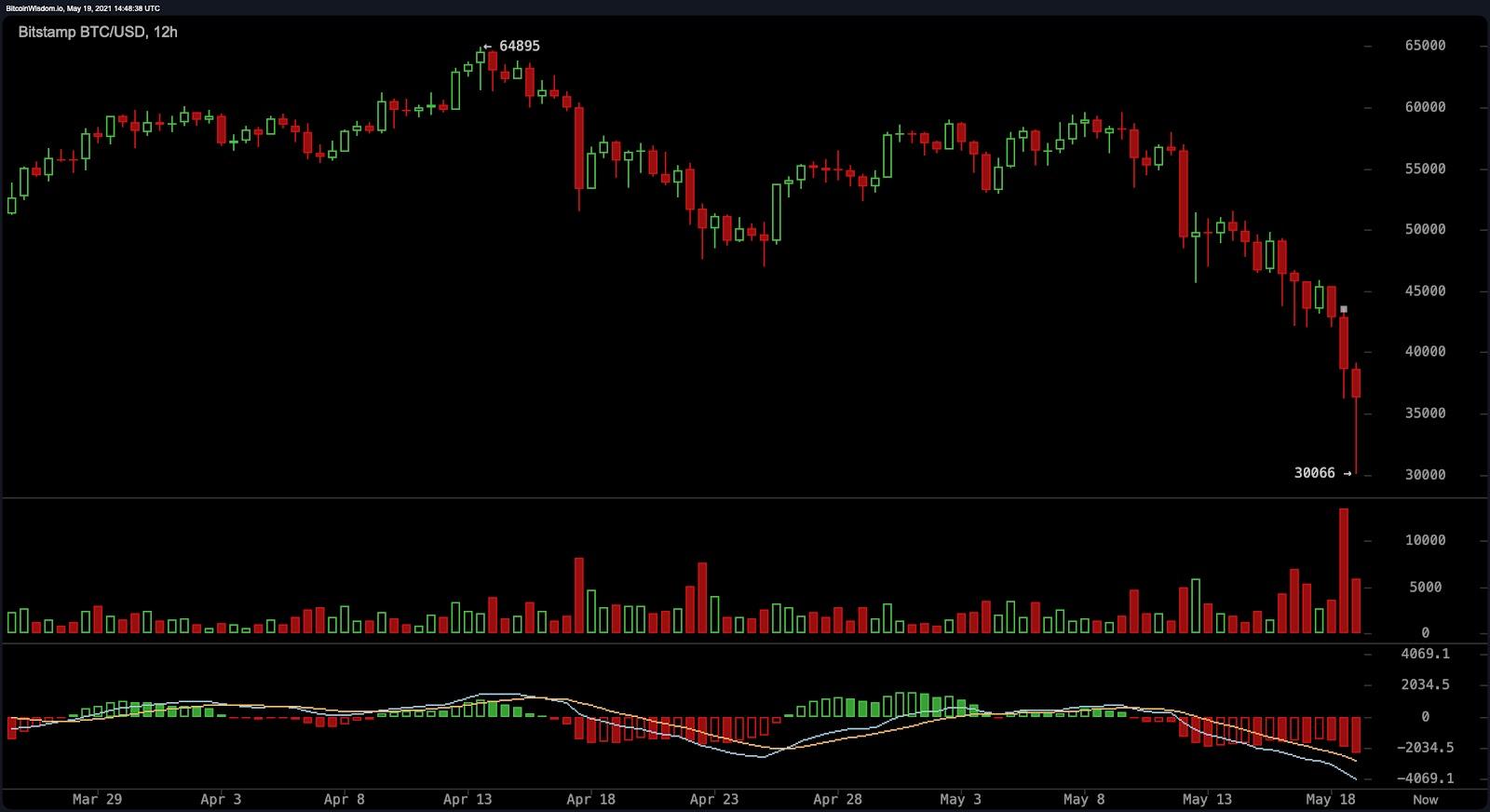 Bitcoin đã chết? - Cuộc tàn sát của thị trường tiền điện tử