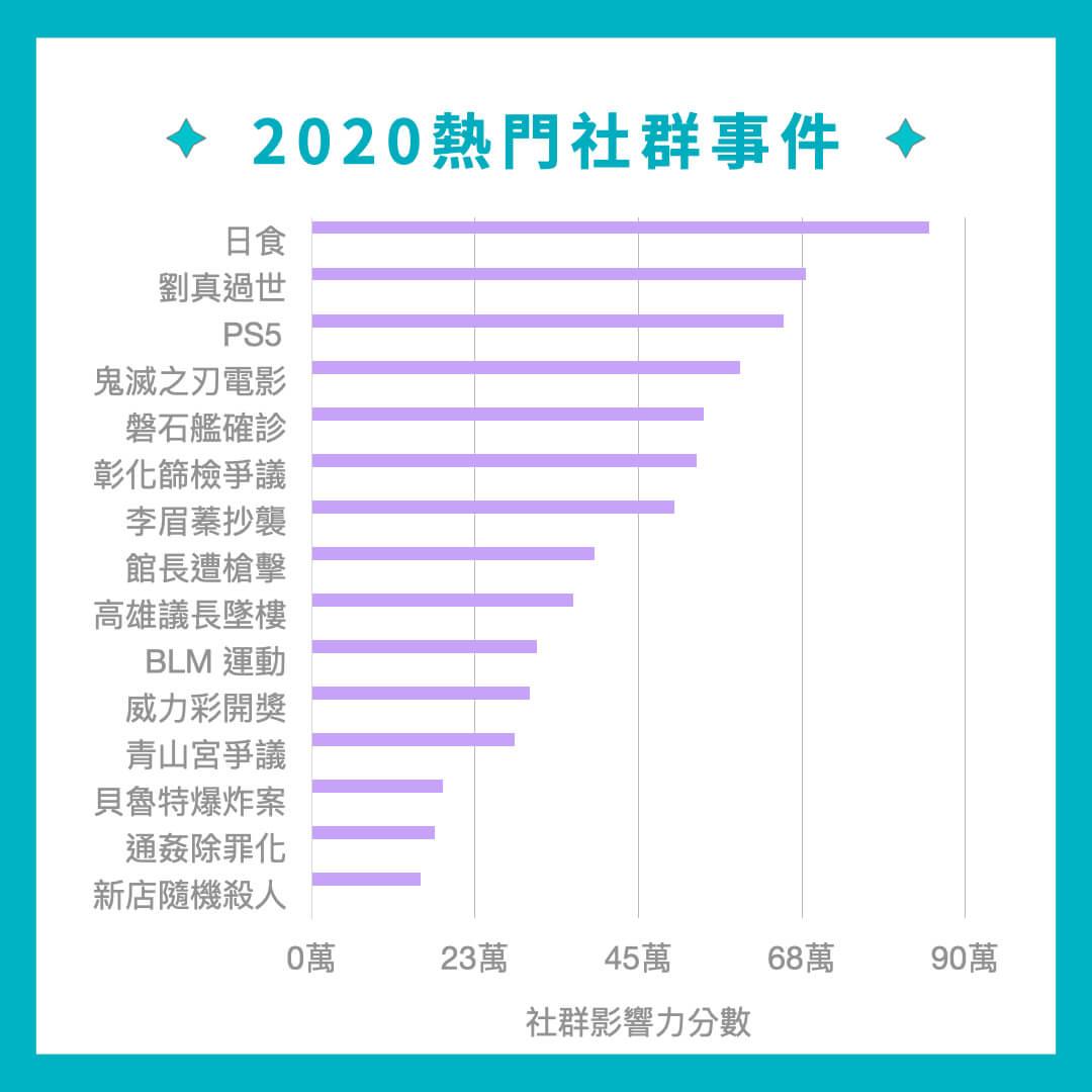 2020 熱門社群事件圖