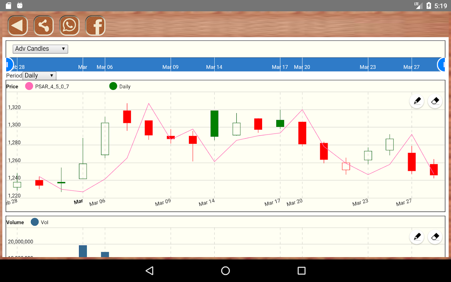StockMagic NSE Technical Chart- screenshot