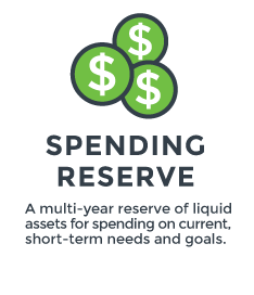Spending Reserve for Real Spend