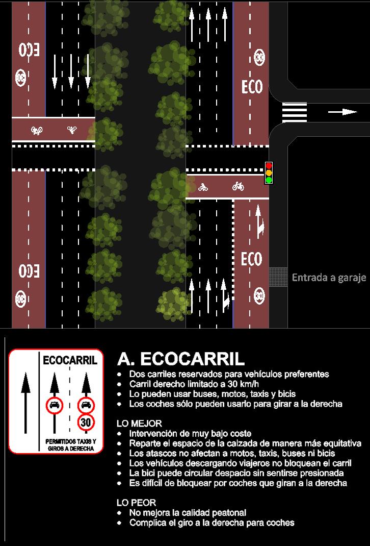 Paseo del Prado - Opción A: Ecocarril