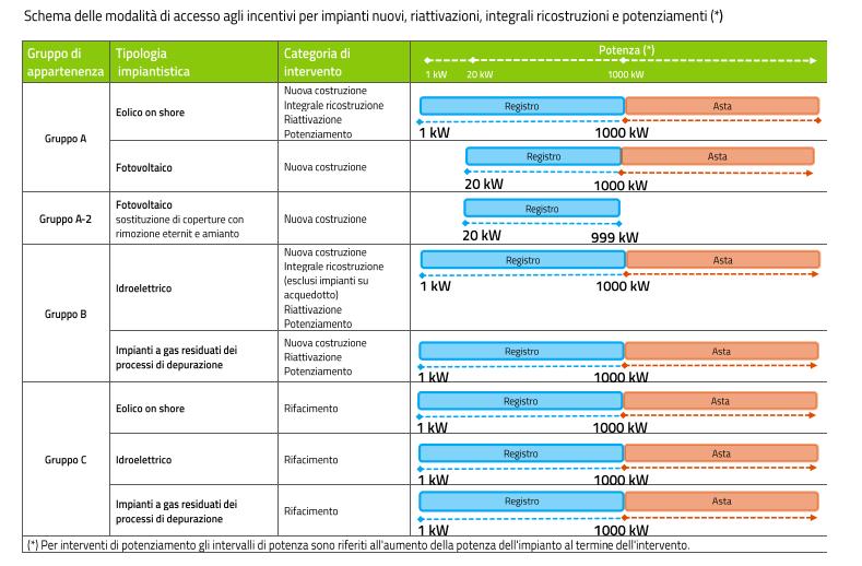 Incentivi rinnovabili: modalità di accesso
