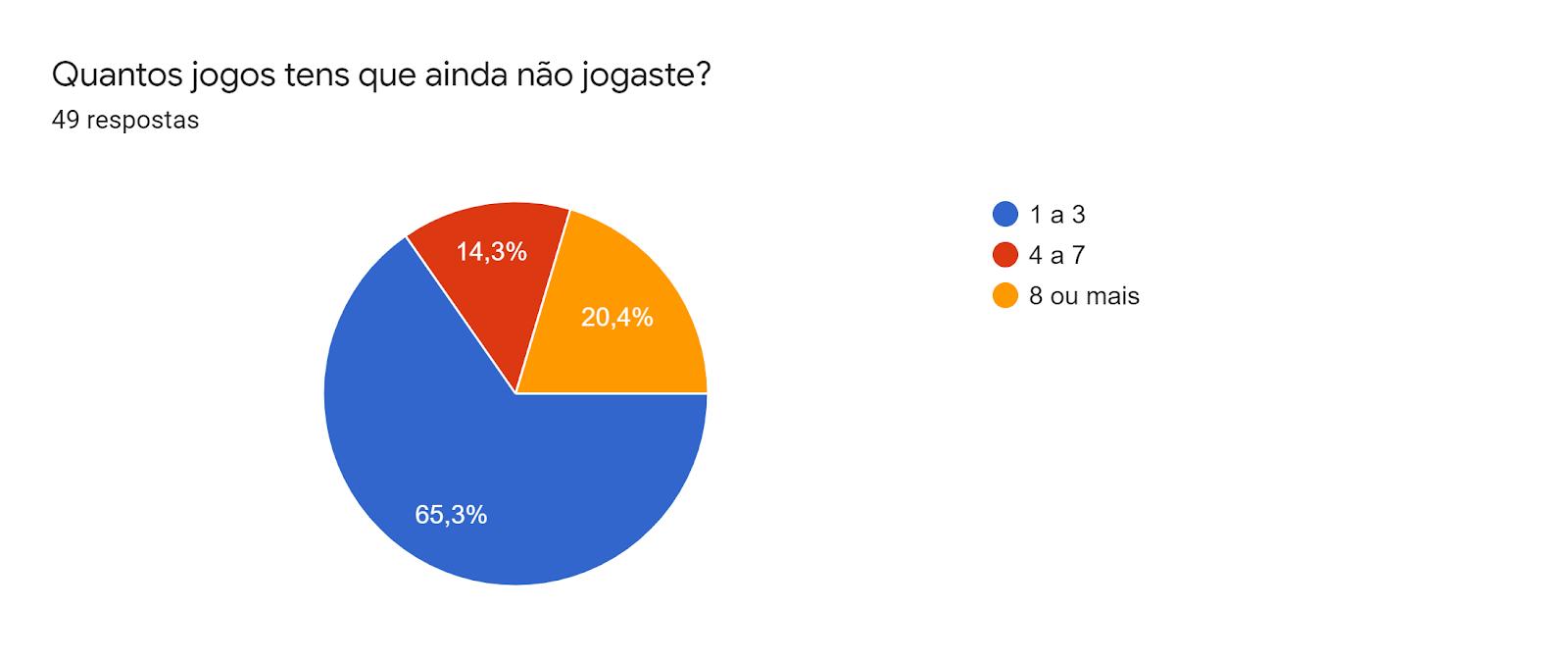 Gráfico de respostas do Formulários. Título da pergunta: Quantos jogos tens que ainda não jogaste?. Número de respostas: 49 respostas.